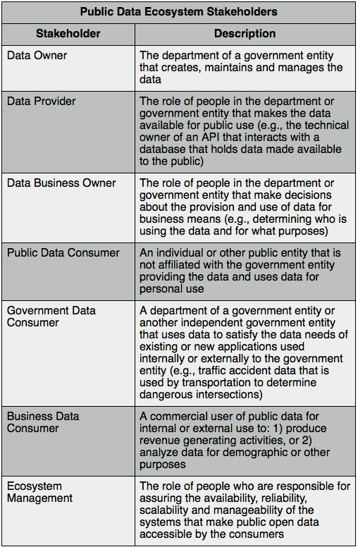 Public Data Ecosystem Stakeholders.png