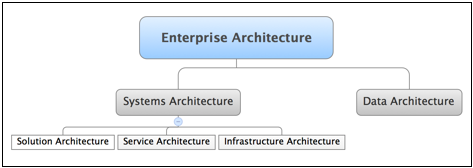 Design-Time Governance and Enterprise Architecture.png
