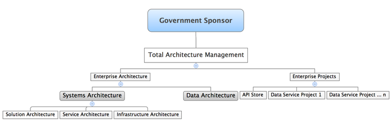 Organizational Structure for Managing the Delivery of Public Open Data.png