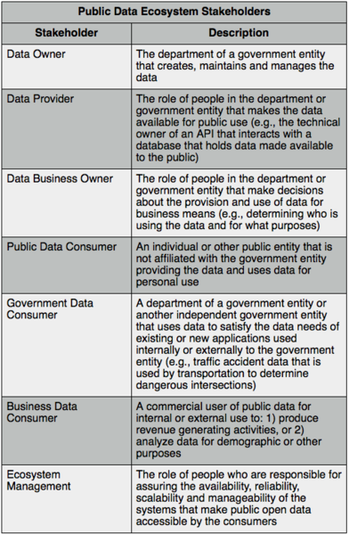 File:Public Data Ecosystem Stakeholders.png